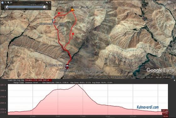 مسیر قله چشمه نار