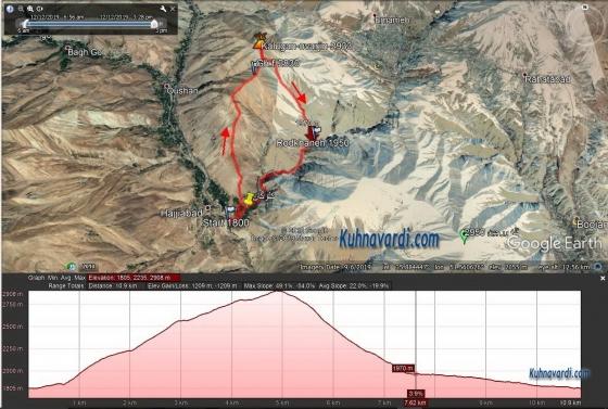 مسیر قله کلوگان (اورجین) از روستای کلوگان