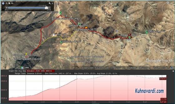 قله شاه نشین از امامزاده داود - مسیر پیموده شده در گوگل ارث