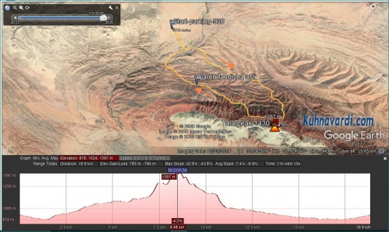 قله طلا ورامین (کوه سرخ) - گروه نشاط
