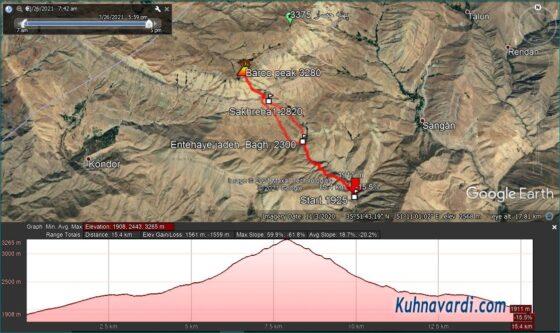 قله بارو از کشار (چشمه شاهی)