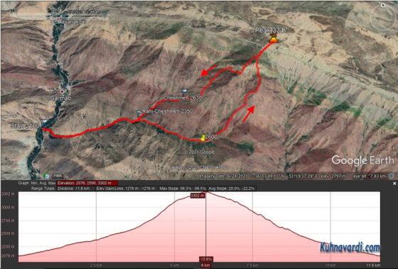 جی پی اس قله سرنسا از گرماب