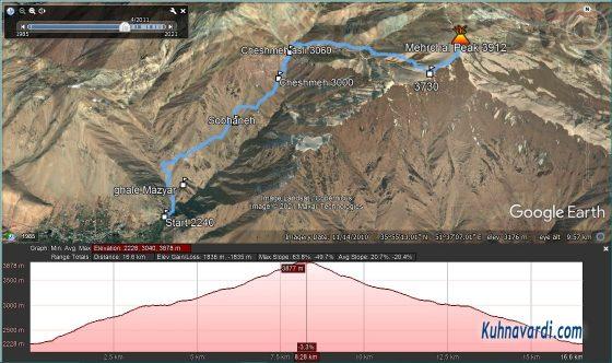 مسیر قله مهرچال از امامه در گوگل ارث