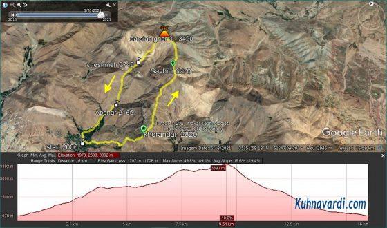 مسیر قله ای قله های خورندان، گاوبینی و سرسیاه غار در گوگل ارث